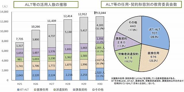 ALT等の活用人数の推移